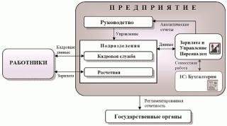 1C: Предприятие, версия 8.0. Зарплата, управление персоналом