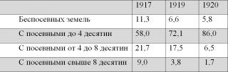 1917 Февраль ↔ Октябрь. Две революции — два проекта