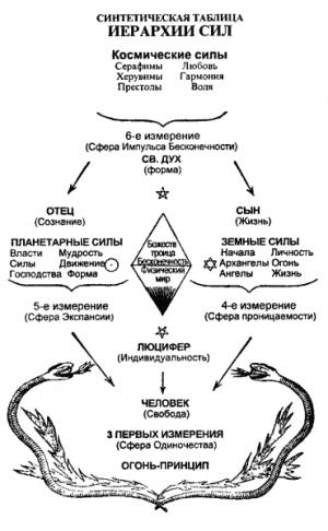 Божественная эволюция. От Сфинкса к Христу