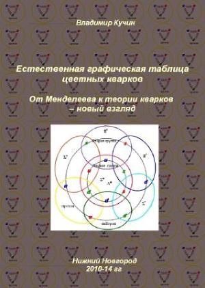 Естественная графическая таблица цветных кварков (СИ)