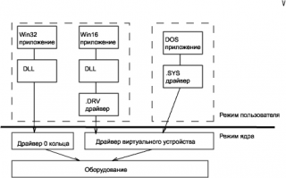 Использование NuMega DriverStudio для написания WDM-драйверов