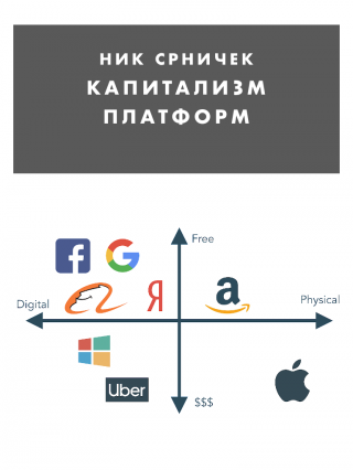 Капитализм платформ