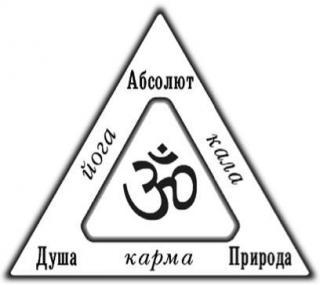 Основы учения вед