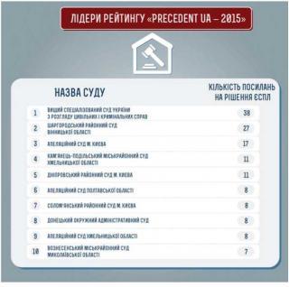 Precedent UA — 2015