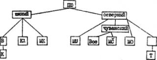Проблема урало-юкагирских генетических связей