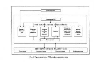 Проблематика информационного обеспечения геоинформационных систем
