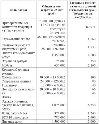 Развитие профсоюзного движения России
