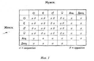 Синхронистичность: акаузальный связующий принцип