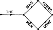 Синтаксические структуры