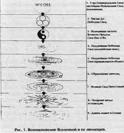 Слияние пяти стихий