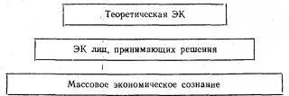 Советская экономическая культура: Наследие и пути модернизации