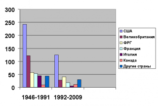 Трансформации образа России на западном экране: от эпохи идеологической конфронтации (1946-1991) до современного этапа (1992-2010)