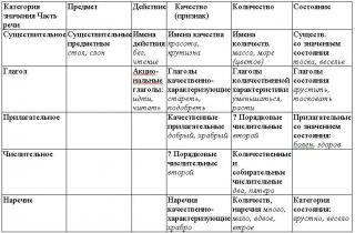 Трудные вопросы русской грамматики и современные лингвистические концепции в школьном преподавании (статья)