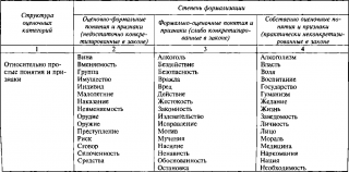 Унификация оценочных признаков при квалификации преступлений против личности