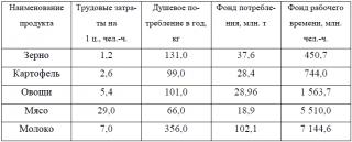 УРОКИ И ПЕРСПЕКТИВЫ СОЦИАЛИЗМА В РОССИИ